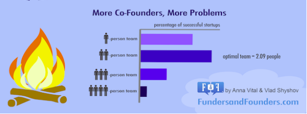 More co-founders, more problems